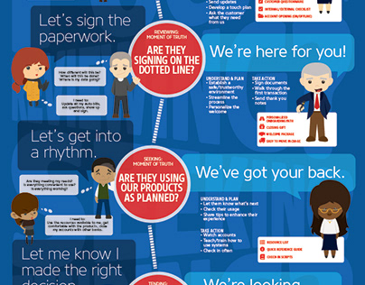 Onboarding Infographics