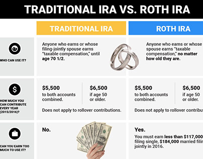 The Differences between Traditional IRAs and Roth IRAs