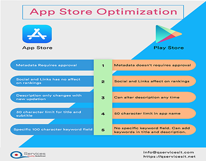 Best Tips and Tactics to Optimize your App Store
