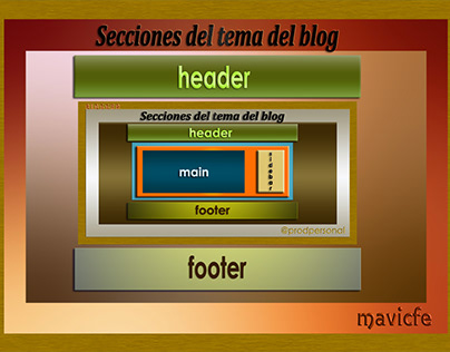 Sections Layout on Blogger_Prodpersonal Blog