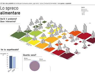 Food Waste: data visualization