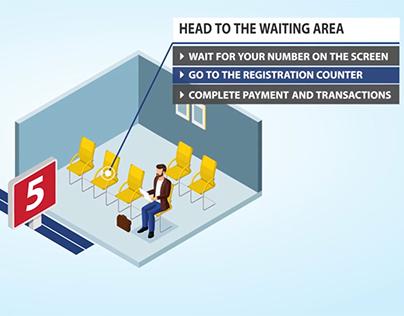 Animated Video - Customer Journey, ENOC, Dubai, UAE