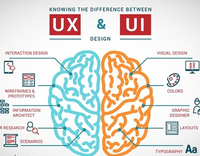UI/UX Process