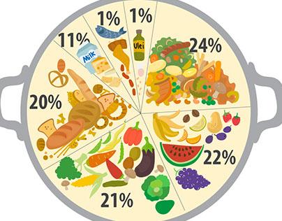 Food Waste Romania