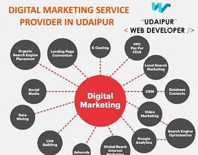 Digital Marketing Service In Udaipur | Digital Marketin
