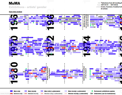 MoMA Exhibitions - artists' gender visualization
