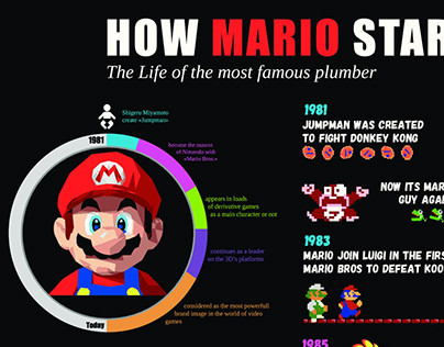 HOW MARIO STARTED (Data Design)