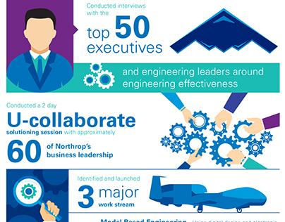 Northrop infographic