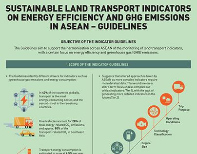 Sustainable Land Transport Indicators
