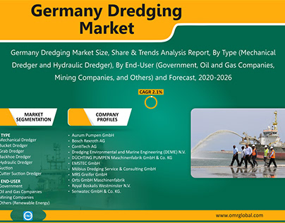 Germany Dredging Market Growth