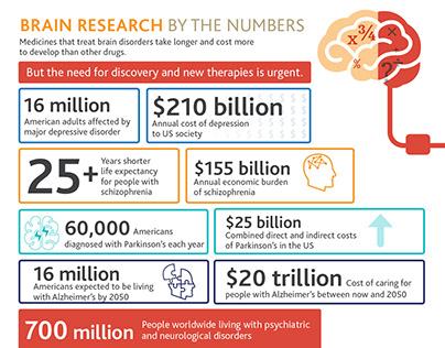 Lundbeck Brain Research