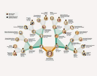 Infografía genealogía - Modern Family tree infographic