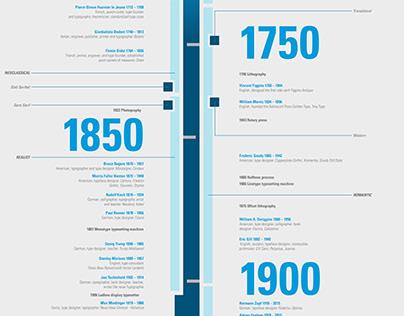 Historic Timeline of Typeface Design
