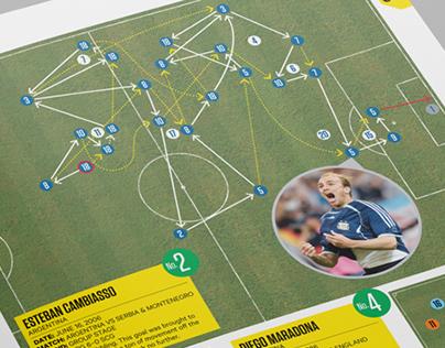 Sportsnet magazine World Cup Greatest Goals