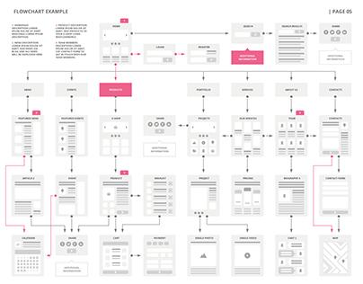 Flowchart for Websites -WireFrame