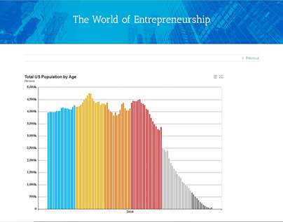 World of Entrepreneurship (blog post)