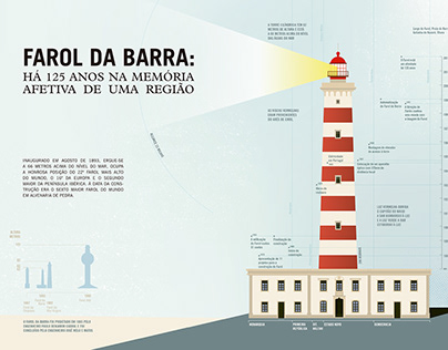 125 years of a Lighthouse - Infographic