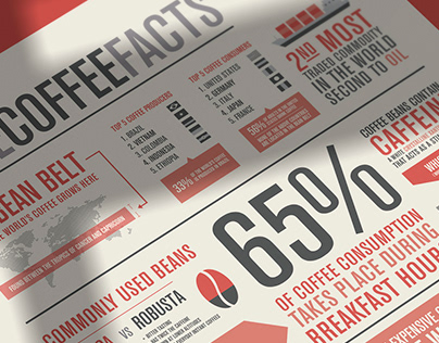 The Coffee Facts – Infographics