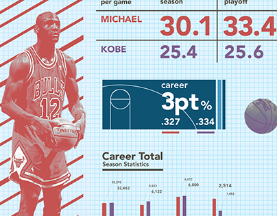 Michael vs Kobe (a statistical comparison)