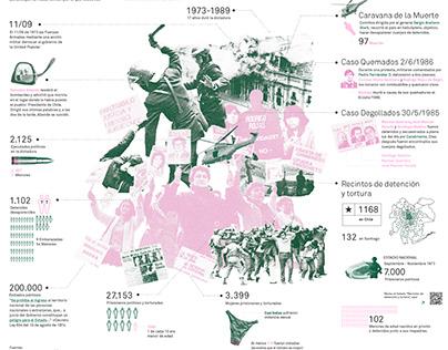 Infografia vulneración DD.HH en Chile