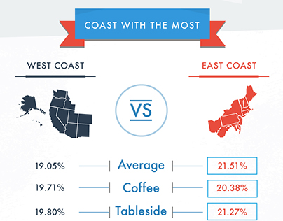 Infographic | America's Best and Worst Tippers