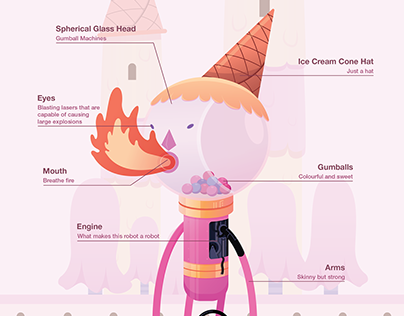 Gumball Guardian Anatomy
