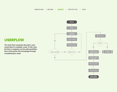 Instashop Case Study - DesignLab UX Academy