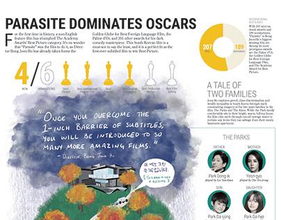 Parasite Dominates Oscars (Feb. 2020)