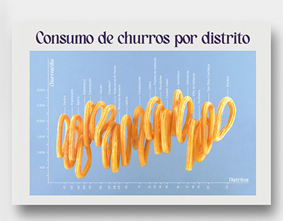 Infographic & Churros