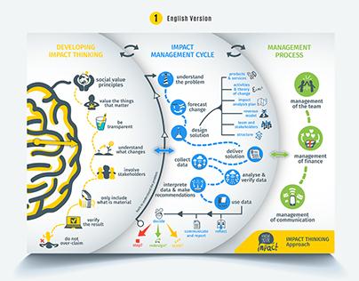 Impact Thinking Framework Design