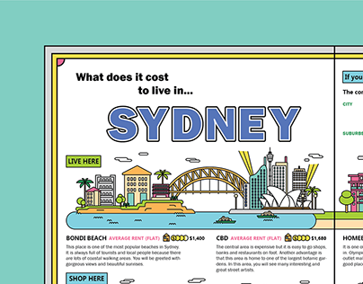 What does it cost to live in Sydney