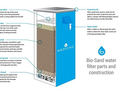 How Biosand Water Filters Change Lives