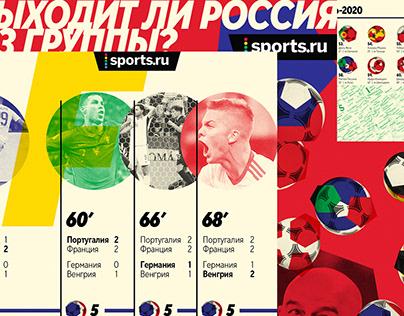EURO 2020 / Sports.ru SMM identity