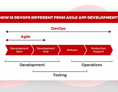 How Is DevOps Different From Agile App Development ?
