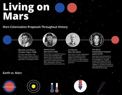 Living on Mars Infographic