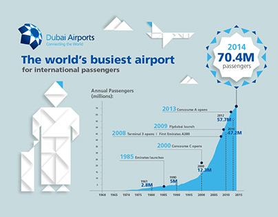 Dubai International, the  world's busiest airport