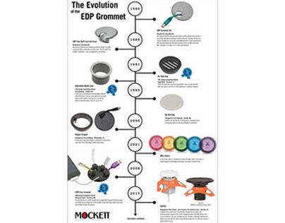 Mockett Grommet Timeline