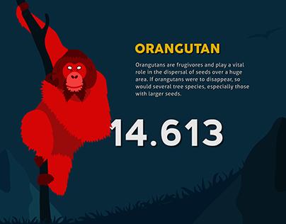 Infographic - Critically endangered Sumatran animals