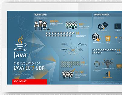 Java EE7 Corporate Infographics