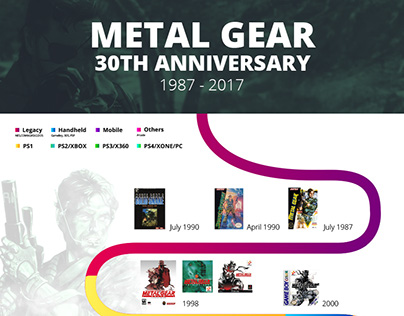 Metal Gear 30th Anniversary Timeline infographic