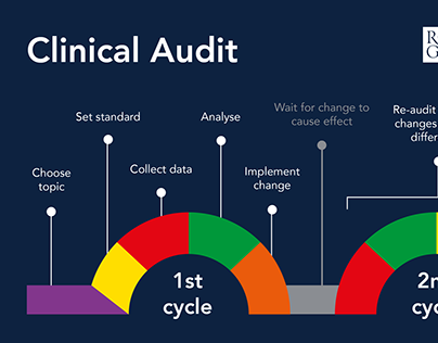 Royal College of General Practitioners - Clinical Audit