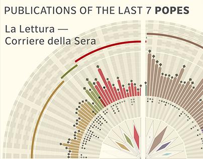 The last 7 popes La Lettura-Corriere della Sera