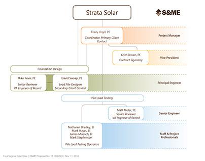 Proposal Org Chart