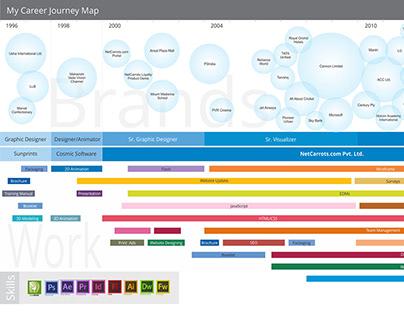 My Career Journey Map
