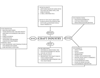 A brief study on Craft Industry