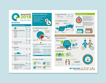 Infographic - De Kernen