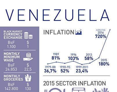 Venezuela's Infographics