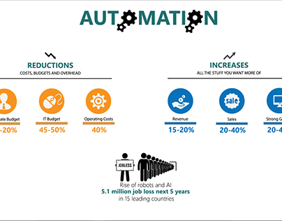 Automation Infographic GIF Animation