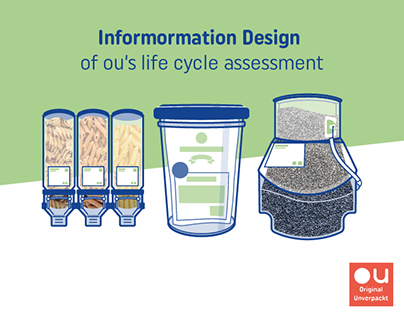 Information Design | Original Unverpackt