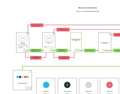 UX Task flow diagrams